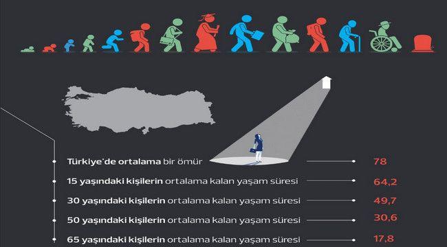 Türkiye'de yaşam süresi birkaç ay arttı