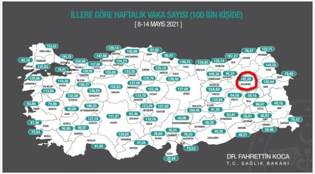 Erzurum, haritada liderliği yakaladı