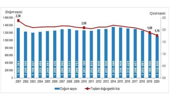 TÜİK Erzurum 2015-2020 Nüfus verilerini paylaştı.